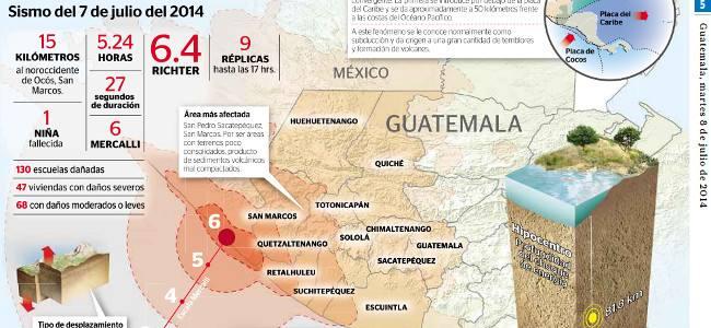Terremoto de 6.4 Richter en Guatemala y México