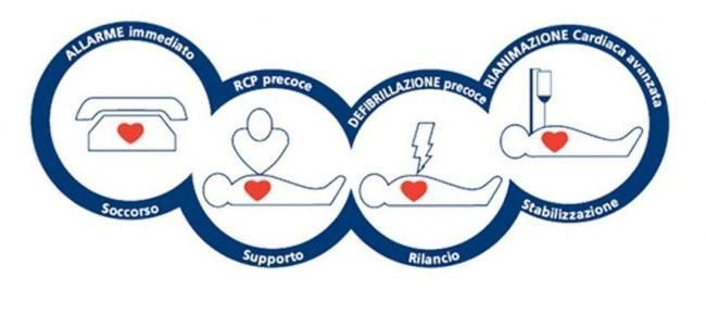 L'arresto cardiaco nello sport, prevenzione e soccorso immediato