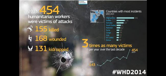 World Humanitarian Day: 454 volontari vittime di violenza nel mondo