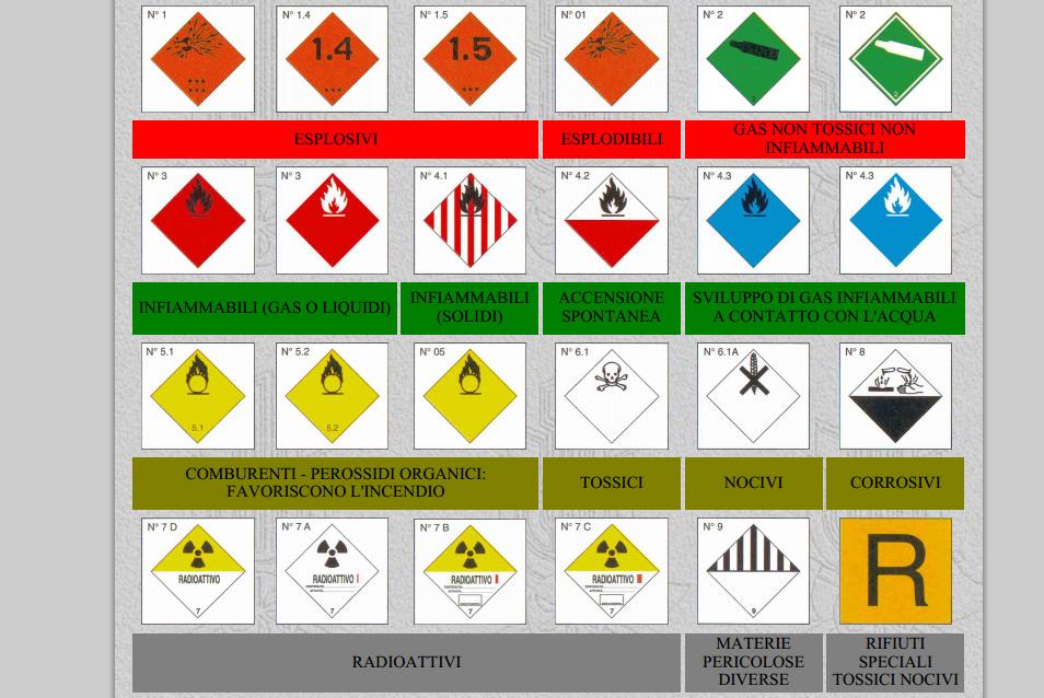 Incidenti stradali con sostanze pericolose, sapete cosa fare? Ecco i codici Kemler