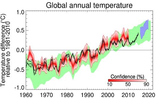 Resilienza e temperature globali: brutte notizie per il periodo 2016-2020