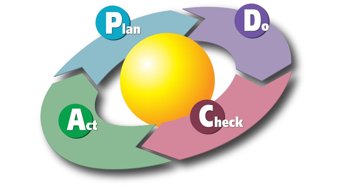 act-plan-do-check