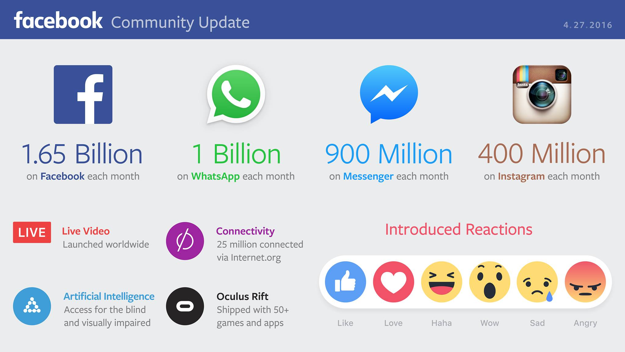socialmedia_users_community_update
