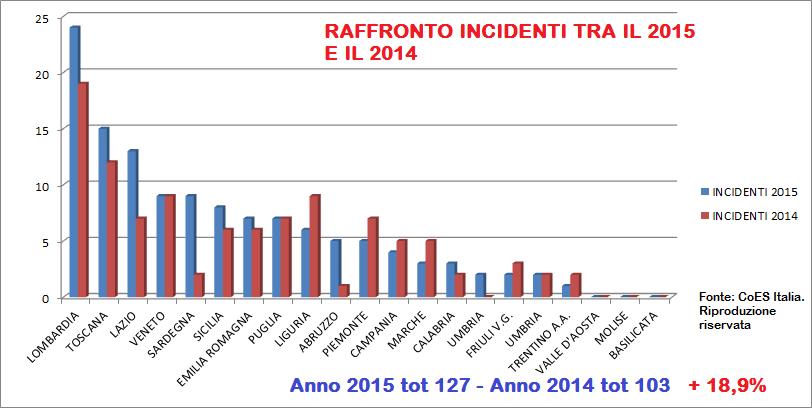 RAFFRONTO INCIDENTI 2015 2014