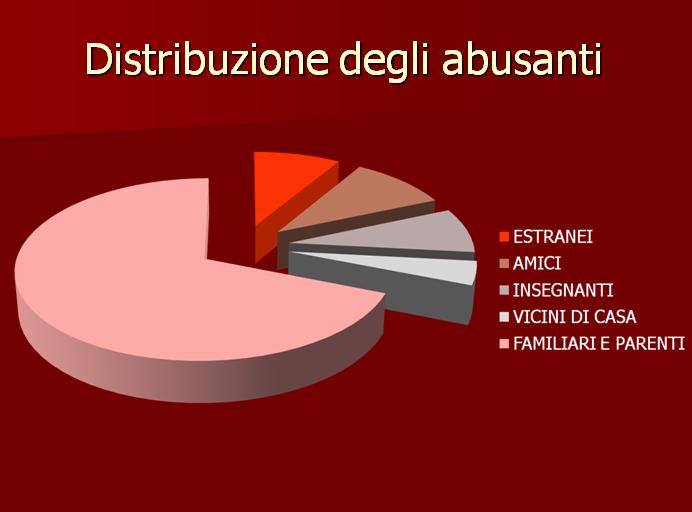 dati abusi