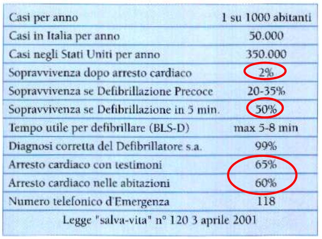 salvavita_defibrillazione
