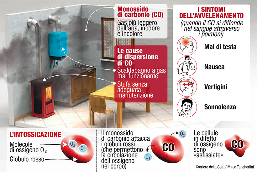 impaginato-monossido-di-carbonio2