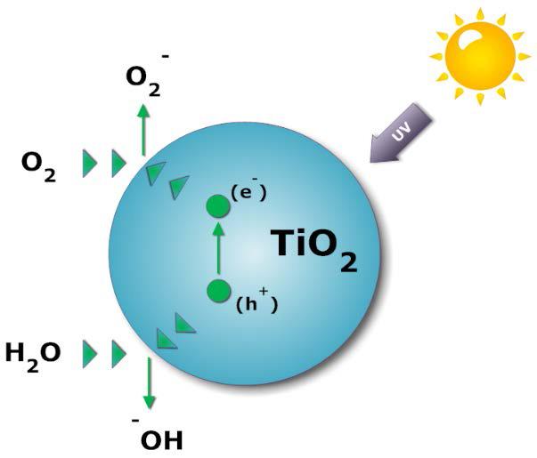 chimica-TIO2