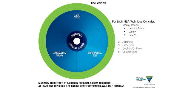 The Vortex Approach: free e-book and videos