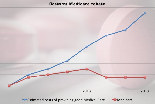 Australia: Why the costs of running a medical service will continue to climb