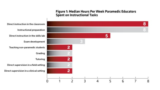 Are Paramedic Program Educators Overworked and Underresourced?