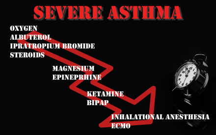 FOAMed – Management of life threatening asthma in the EMS
