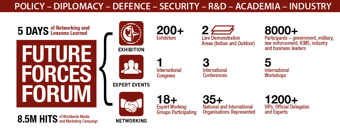 Participate in FUTURE FORCES FORUM 2016 – an event with a record number of experts in defence and security