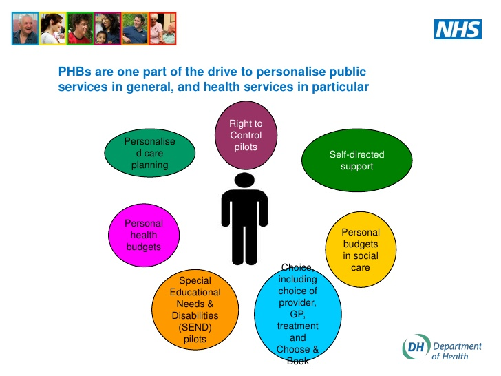 alison-austin-clinical-commissioning-v-individual-commissioning-the-role-of-personal-health-budgets-2-728