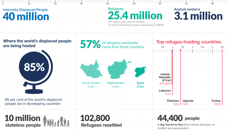UNCH statistic refugee 2018